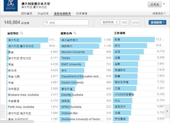 新南威尔士大学在中国(包括中国香港)的校友人数8202人(图片截至Linkedin).png