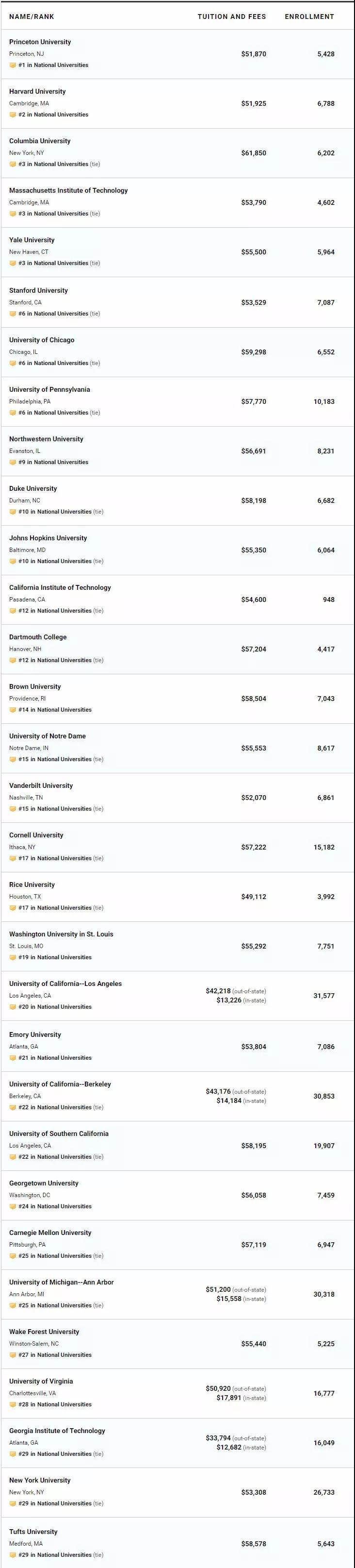 重磅!2020年美国大学USNews排名新鲜出炉!