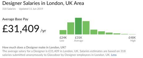 去英国留学读设计专业毕业后薪酬如何?