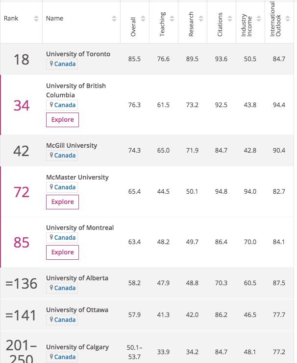 2020泰晤士世界大学加拿大排名!渥大竟上升35名!