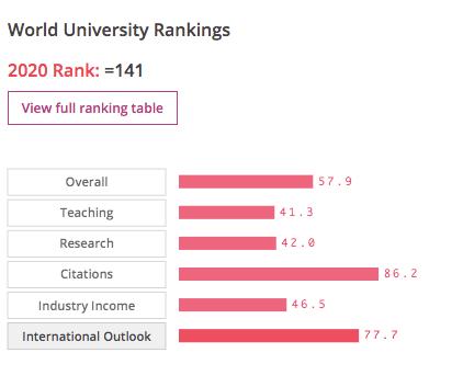 2020泰晤士世界大學加拿大排名!渥大竟上升35名!
