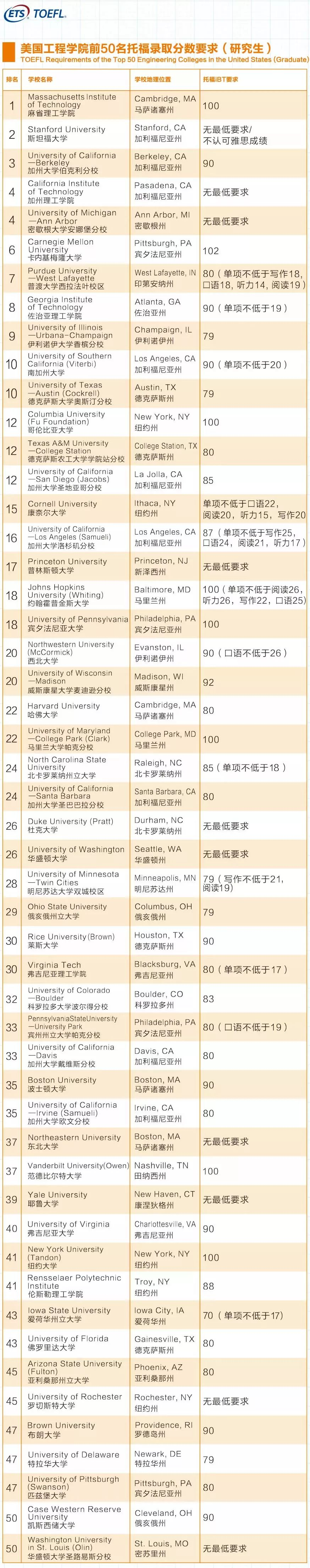 美国TOP 50商学院/工程学院托福录取要求(研究生)