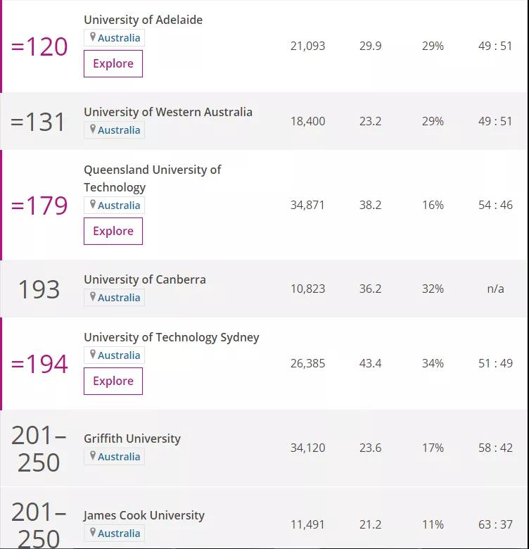 2020年泰晤士世界大学排名:澳洲八大依旧强势!