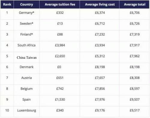 Times全球留学费用:两极分化严重,美德两国相差近8倍!