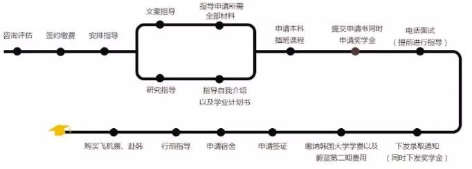 韩国留学申请指南:大专生该怎样顺利赴韩?