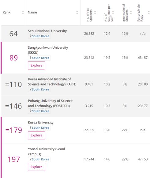2020年THE世界大學韓國榜:首爾大學第一!高麗進擊21名!