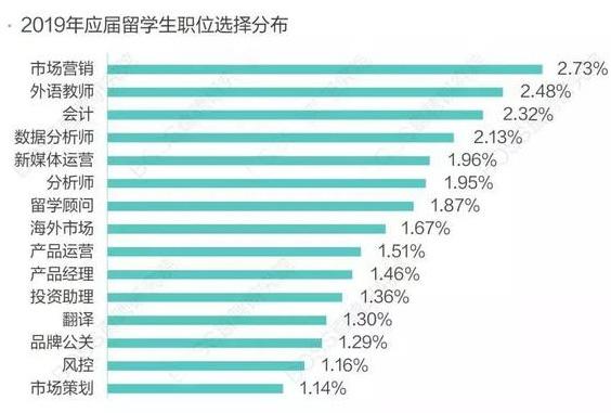 2019年应届生平均起薪5610元,海归起薪超国内应届生30%