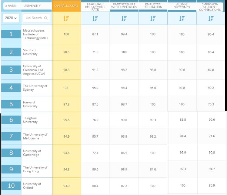 2020年QS世界大学就业力排名:香港大学首进前十!