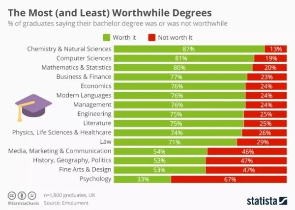 如果留学可以重来,你会选择什么专业?