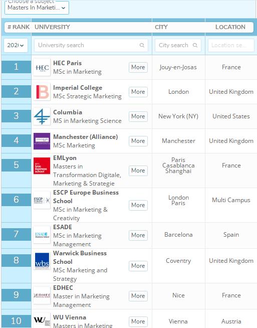 2020年QS商科硕士—市场营销硕士排名:法国高校表现优异!