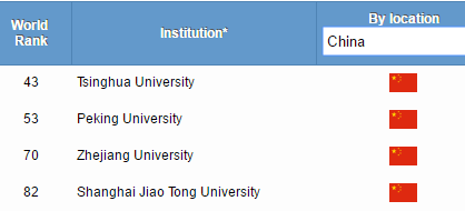 亚洲第一高校争夺战!新加坡国立PK清华PK东京大学