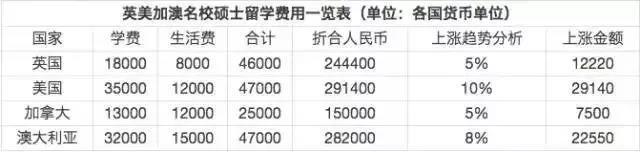 英美澳加四国名校硕士的平均费用:.jpg