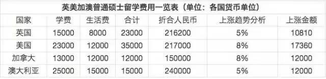 其次还有这四国普通硕士的平均费用:.jpg
