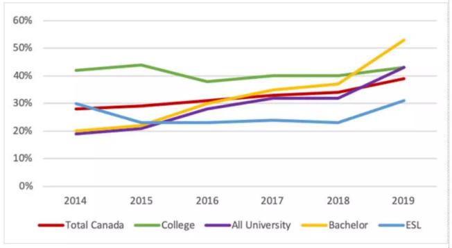 2018年加拿大留学学生签证拒签率为34%,移民大国也要限流了?