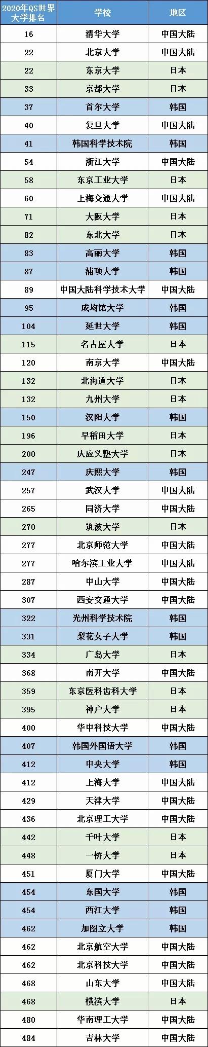 日韓留學大PK:這倆個亞洲留學大國,你會選擇哪個?