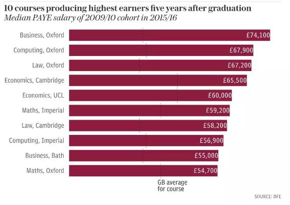 """英国留学:盘点""""坑人""""的十大专业,收入是真心低!"""