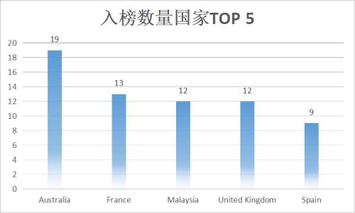 2020年QS世界年轻大学排名:新加坡南洋理工继续蝉联!