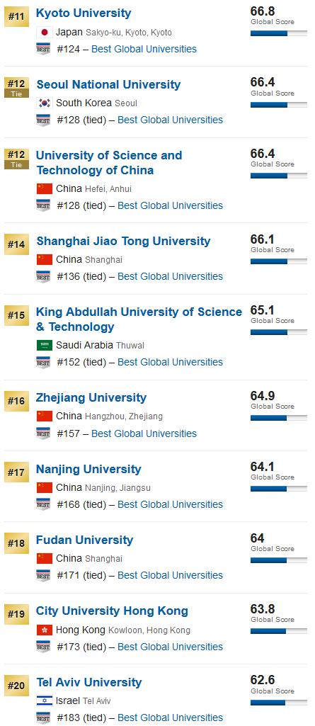 2020年US.News亞洲大學排名榜:中國霸占半壁江山!