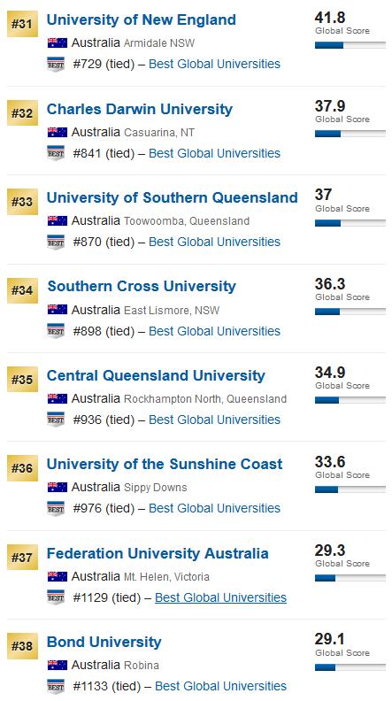 2020年US News世界大学排名——澳洲大学排名