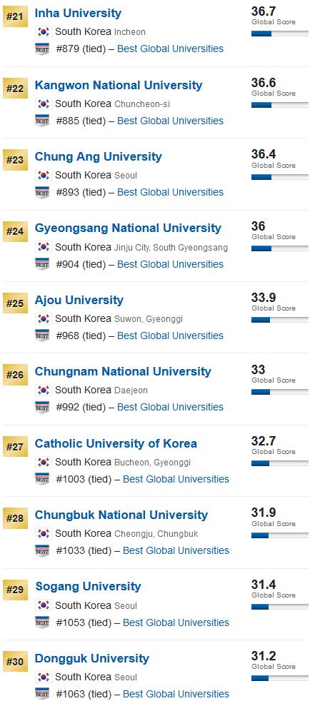 2020年US News世界大学排名之韩国大学篇:首尔大学依旧第一!