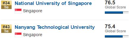 新加坡留学择校:新加坡国立大学PK南洋理工大学