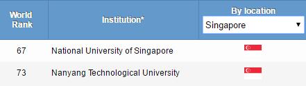 新加坡留學擇校:新加坡國立大學PK南洋理工大學
