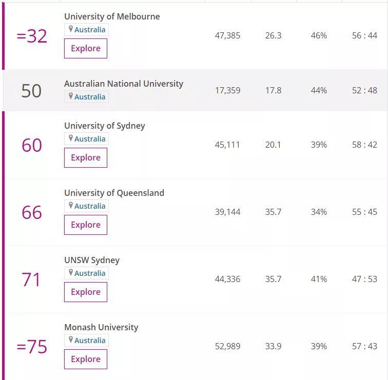 2020 Times 澳洲大學排名榜單.jpg