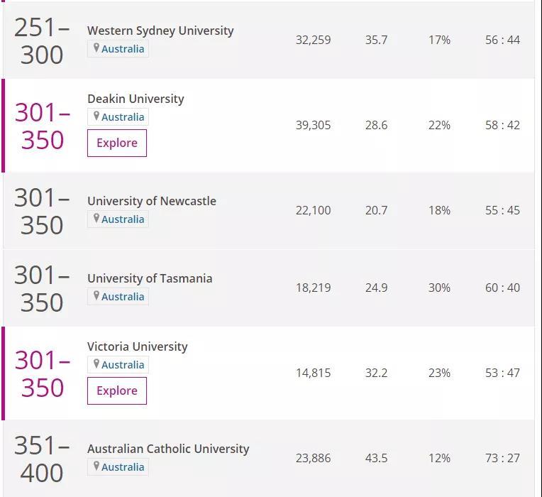 2020 Times 澳洲大學排名榜單4.jpg