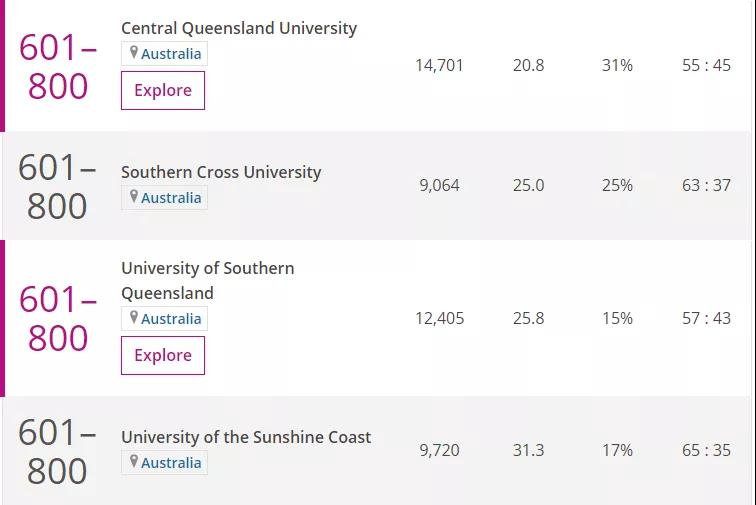2020 Times 澳洲大學排名榜單6.jpg