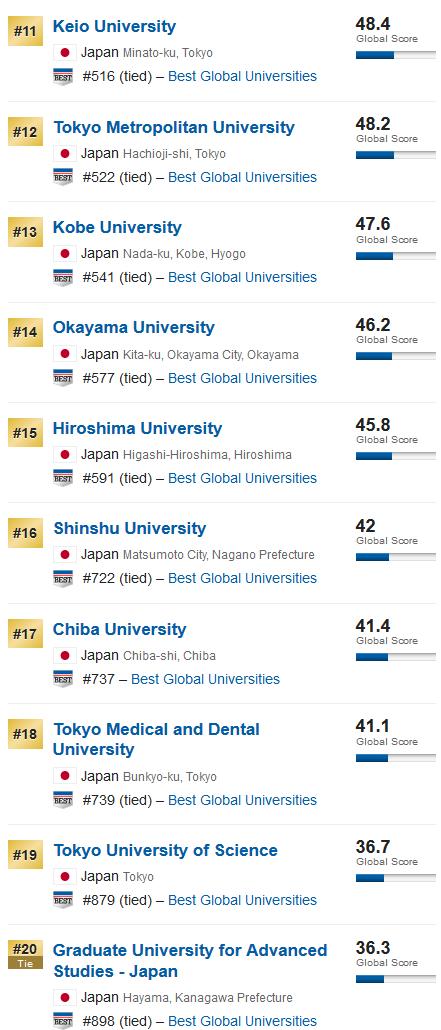 2020年US News世界大学排名(日本大学篇),东京大学依旧第一!