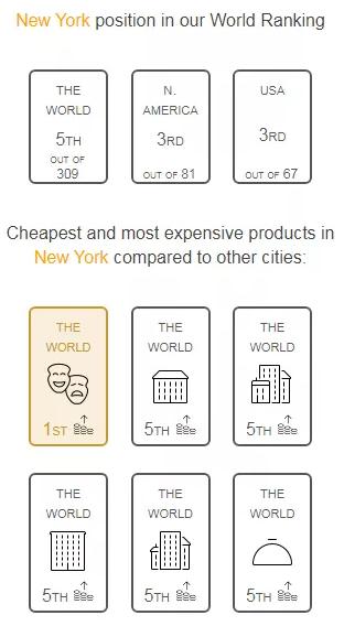 """留学费用:美国留学就是一项""""烧钱""""的事业!"""