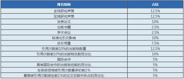 """2020年""""四大金刚""""世界大学排名公布,且看哪些大学笑傲江湖?"""