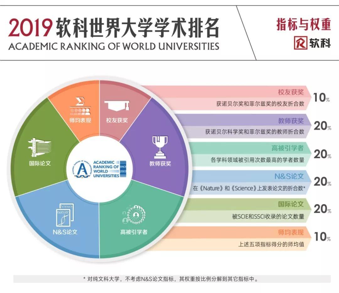 权威排名之2019年软科世界大学学术排名