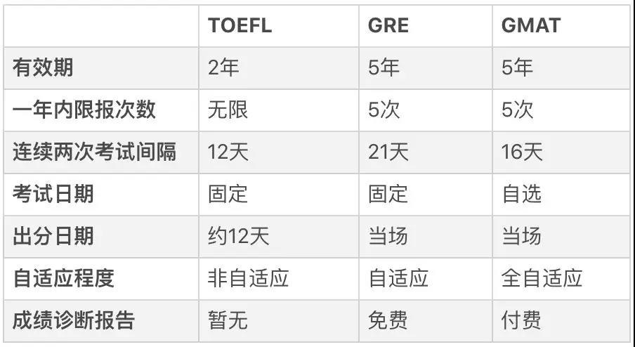 出國讀研,托福、GRE、GMAT應該先考哪個呢?