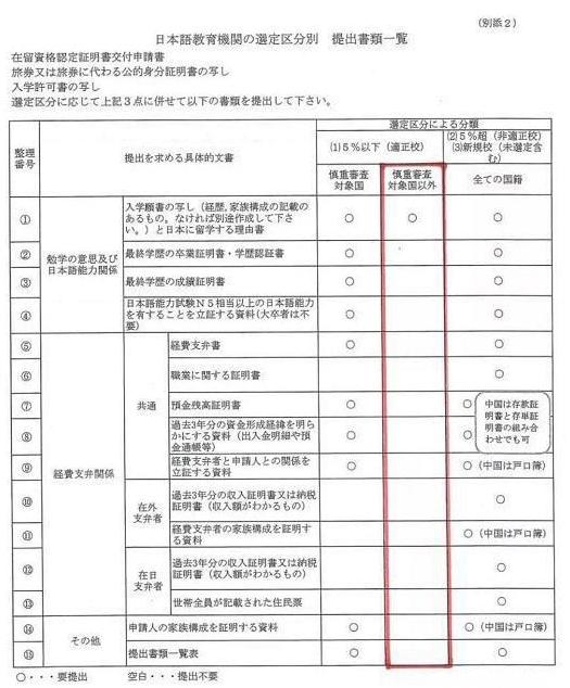 重大利好!2020年日本留学签证审查标准简化!