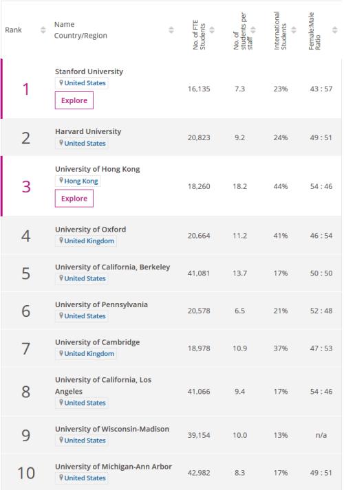 2020年THE世界大学学科【教育】排名:北京大学首进TOP 15!