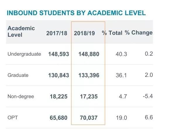 2019美国门户报告最新发布,中国留学生涨幅再创新低!
