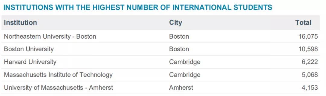 留学生人数最多的美国州