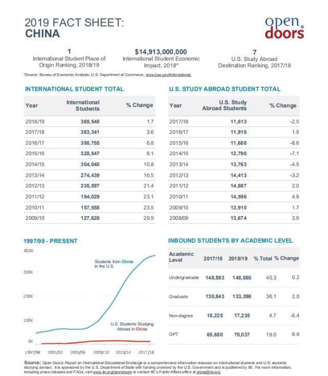 """美國國務院:將為赴美的中國留學生打開""""后門"""""""