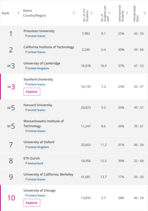 2020年THE世界大学学科【物理科学】排名:北京大学亚洲院校NO.1!