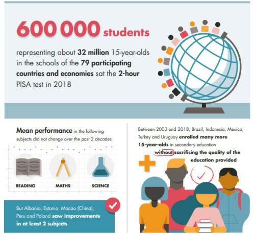 《PISA 2018国际学生评估》:中国学生全球第一!