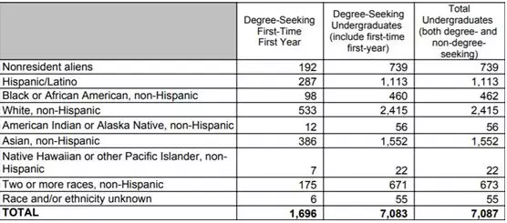 数据分析:美国斯坦福大学公布入学数据了!发生了哪些变化?