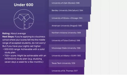 收藏!美国TOP 50商学院5年来的GMAT成绩变化趋势!