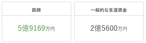 专业薪资:你的专业在日本收入多少?
