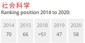 香港留学:排名断崖式下跌的港中文和港理工,可惜了!