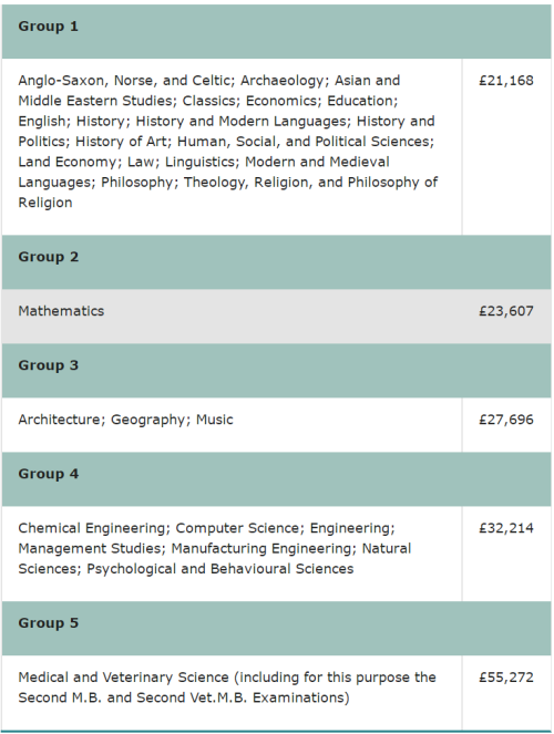 英国留学:英国G5哪家贵?剑桥大学医学院!