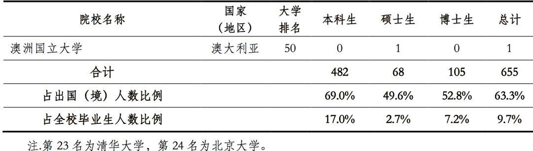 权威!清华大学2019届毕业生的出国留学深造情况分析