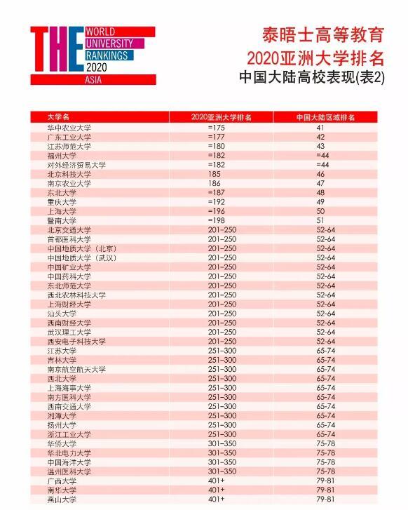 2020亚洲大学排名,亚洲大学排名.清华大学,北京大学