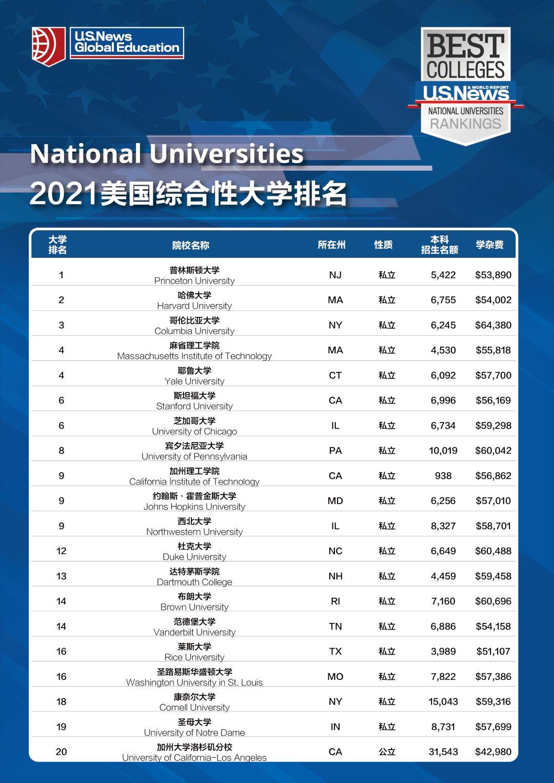 2021U.S.News美国最佳大学排名