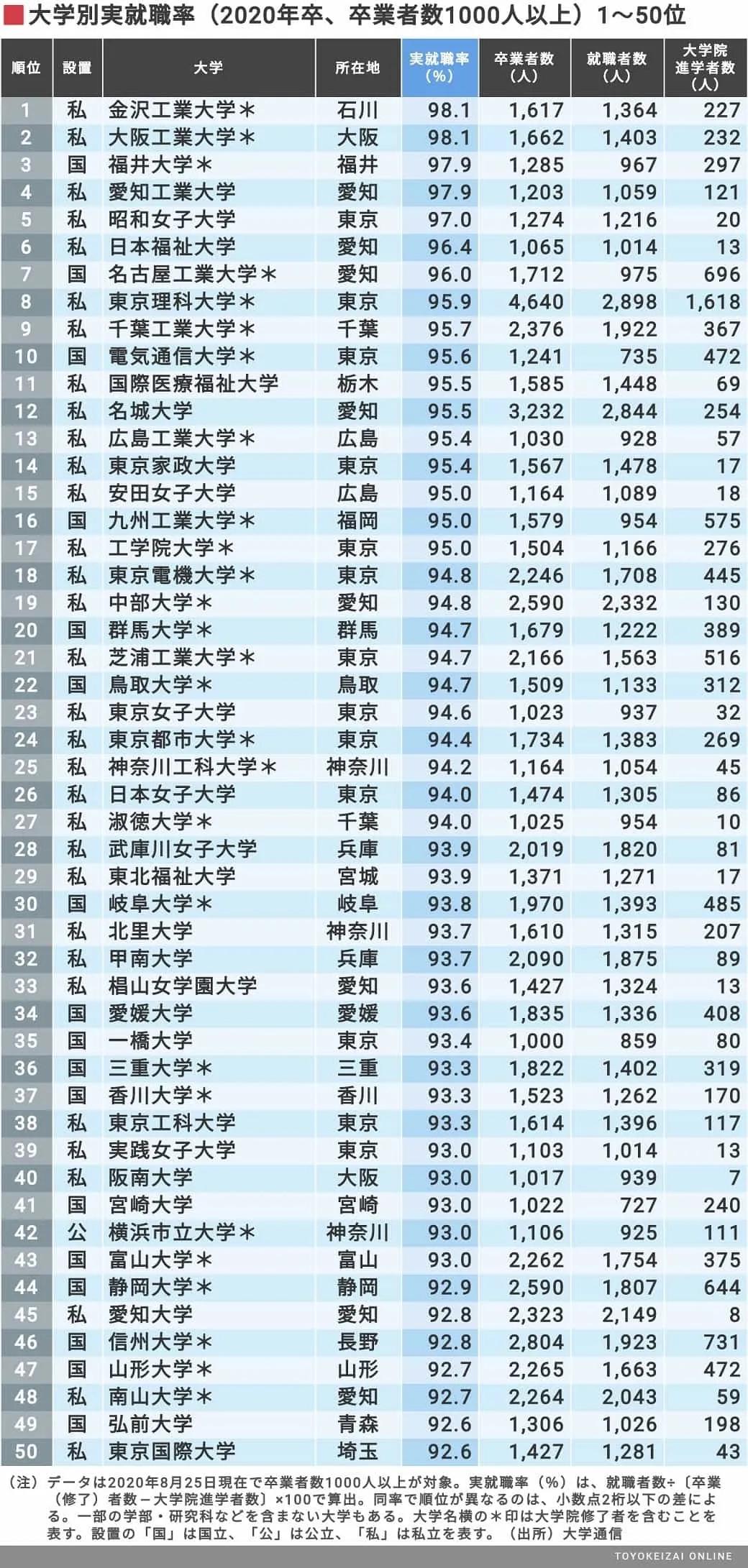 2020日本大学毕业生就业率排行榜